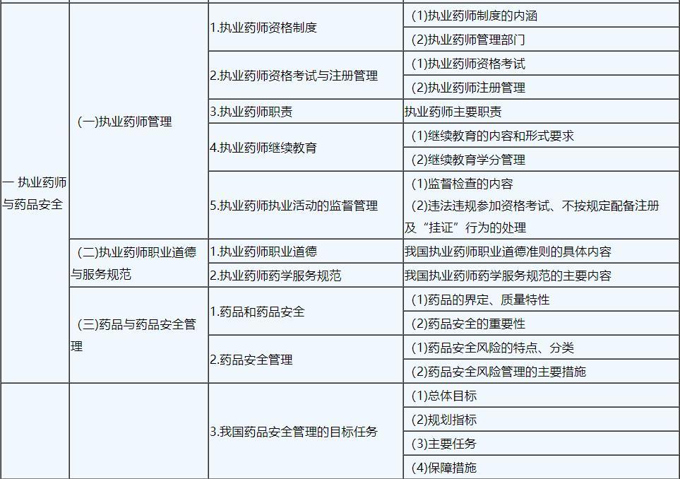 2019年执业中药师《中药专业知识一》考试大纲1