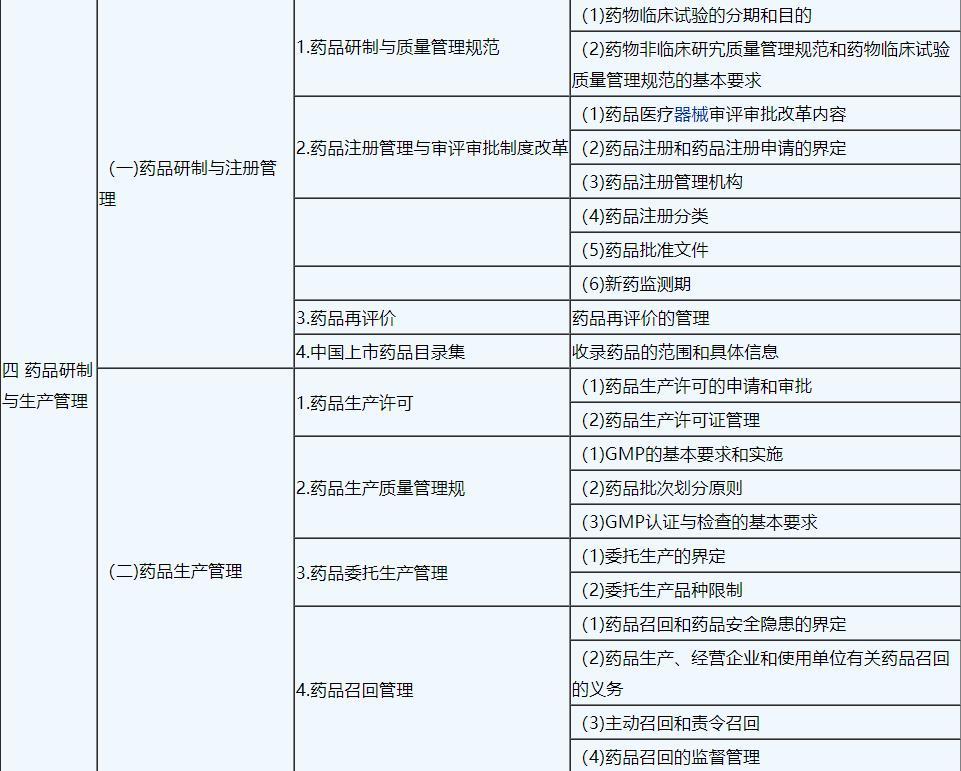 2019年执业中药师《中药专业知识一》考试大纲4