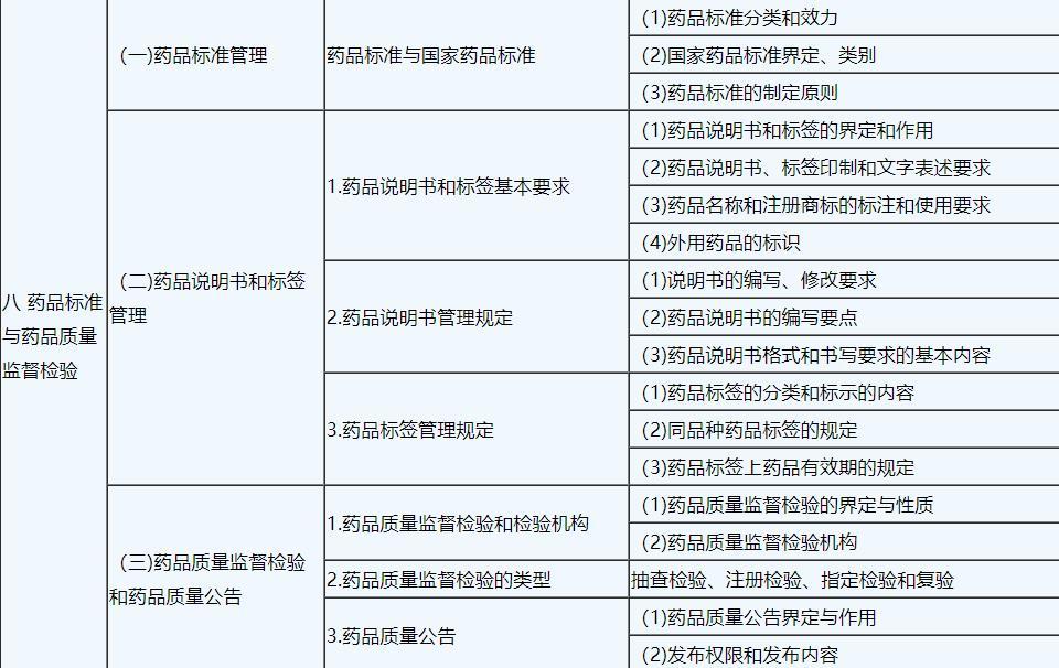 2019年执业中药师《药事管理与法规》考试大纲8