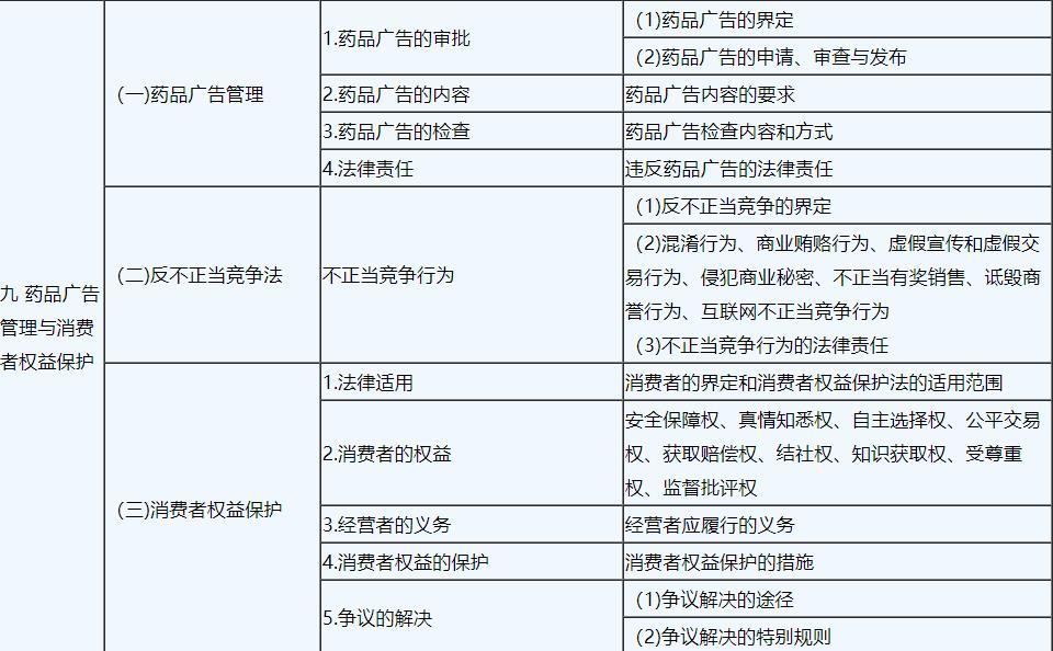 2019年执业中药师《药事管理与法规》考试大纲9