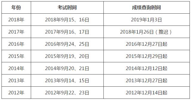2019广东河源一建考试成绩查询时间什么时候公布?