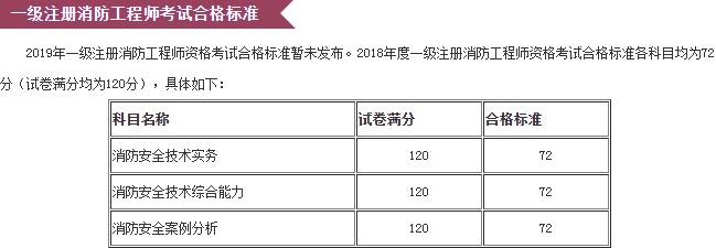 北京市2019年一级消防工程师考试成绩大概什么时候公布?