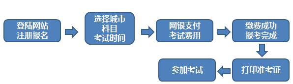 2020年3月沈阳期货从业资格报名时间及入口