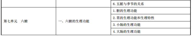 中医执业医师中医基础理论考试大纲3