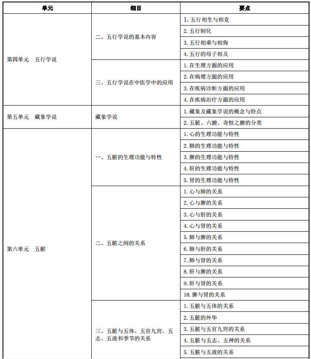 中医执业医师中医基础理论考试大纲2