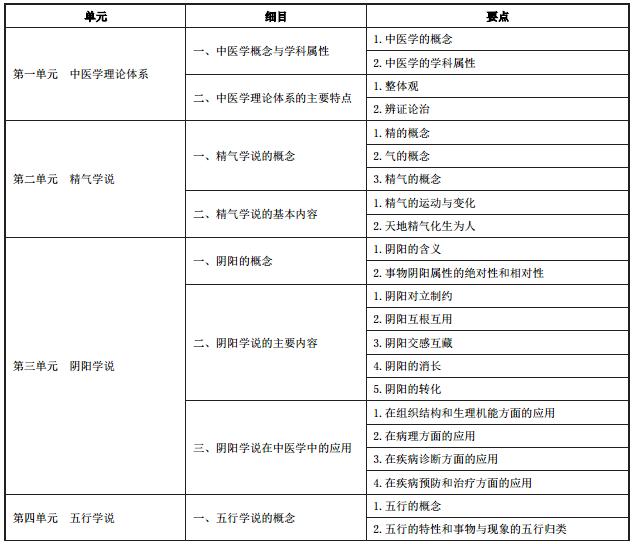 中医执业医师中医基础理论考试大纲1
