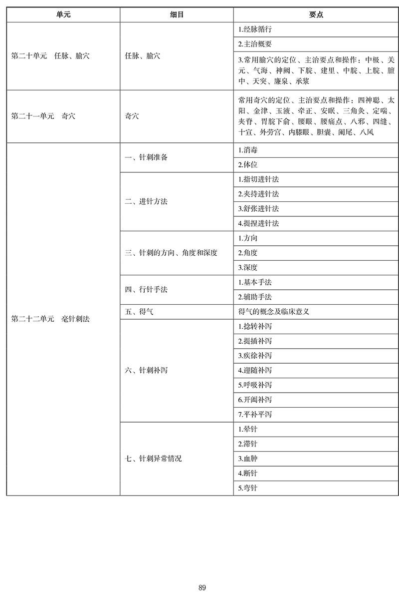 2021年中医执业医师《针灸学》考试大纲