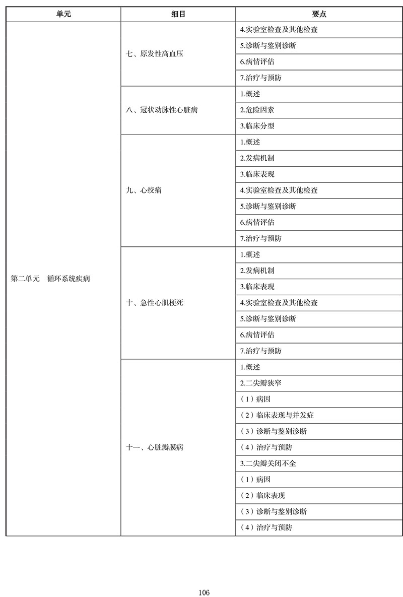 2021年中医执业医师《内科学》考试大纲