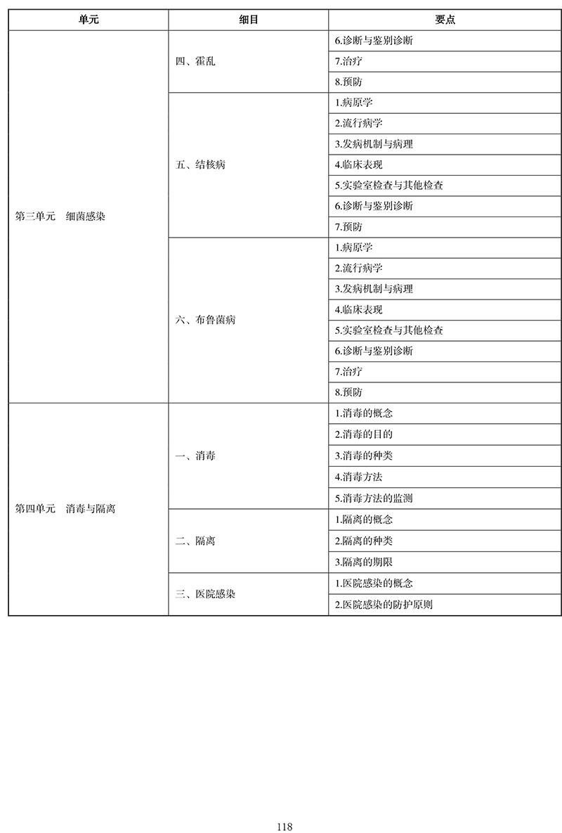 2021年中医执业医师《传染病学》考试大纲