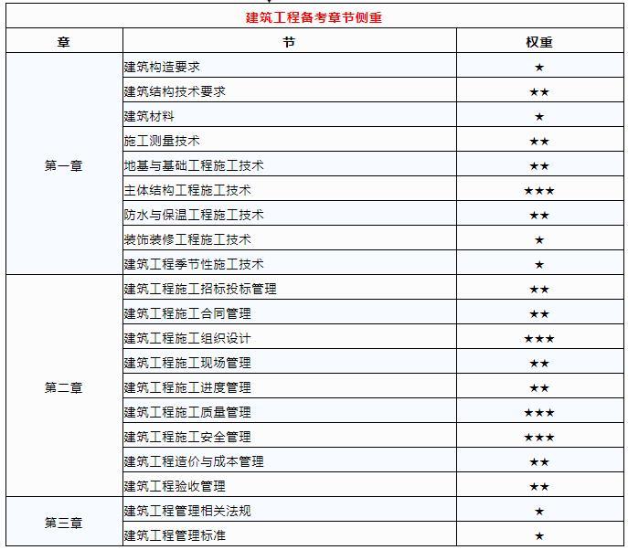 2022年二级建造师《建筑工程》备考:教材章节重点及备考建议
