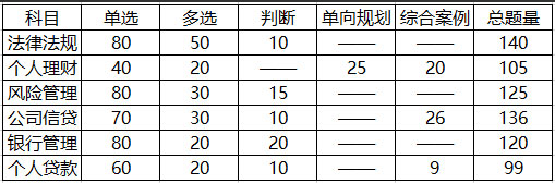 中级银行从业资格考试题型题量