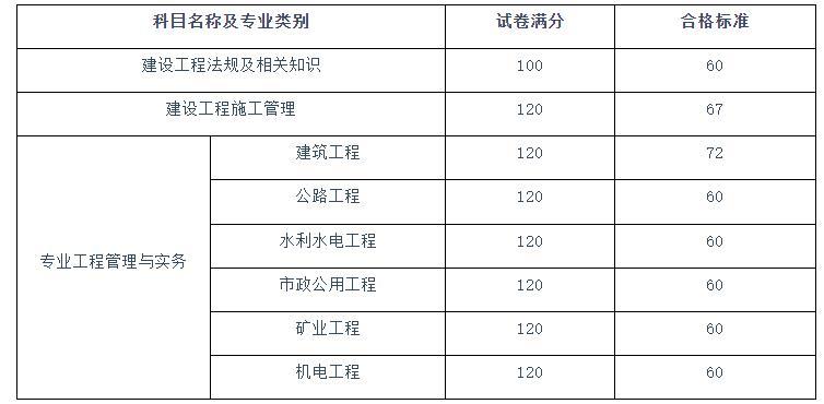 四川2021年二级建造师考试成绩查询入口已开通