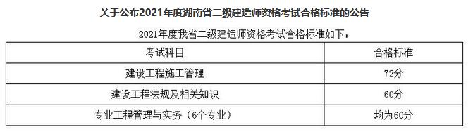 湖南常德2021年二级建造师考试合格标准
