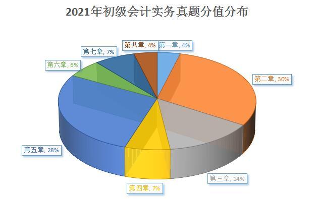 2021年初级会计《会计实务》科目考试分析
